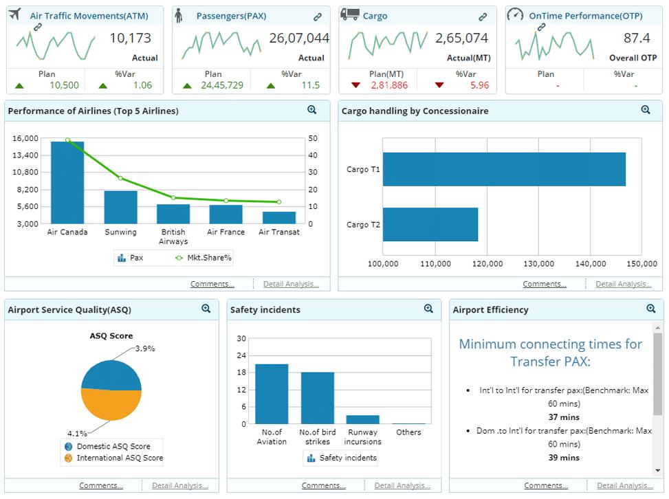GrayMatter : Analytics Dashboards