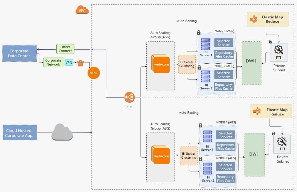 Cloud BI Services