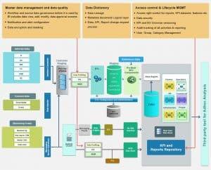 Data Governance Consulting, Enterprise Data Governance