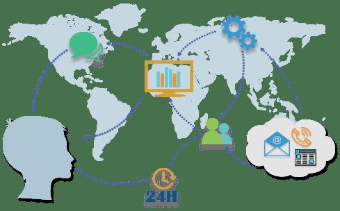 SAP BI Production Support
