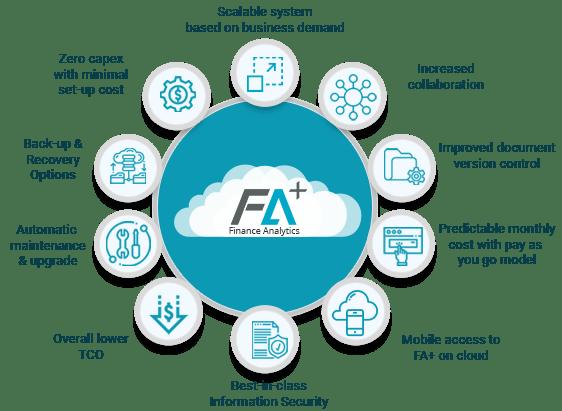 FA+ on Cloud