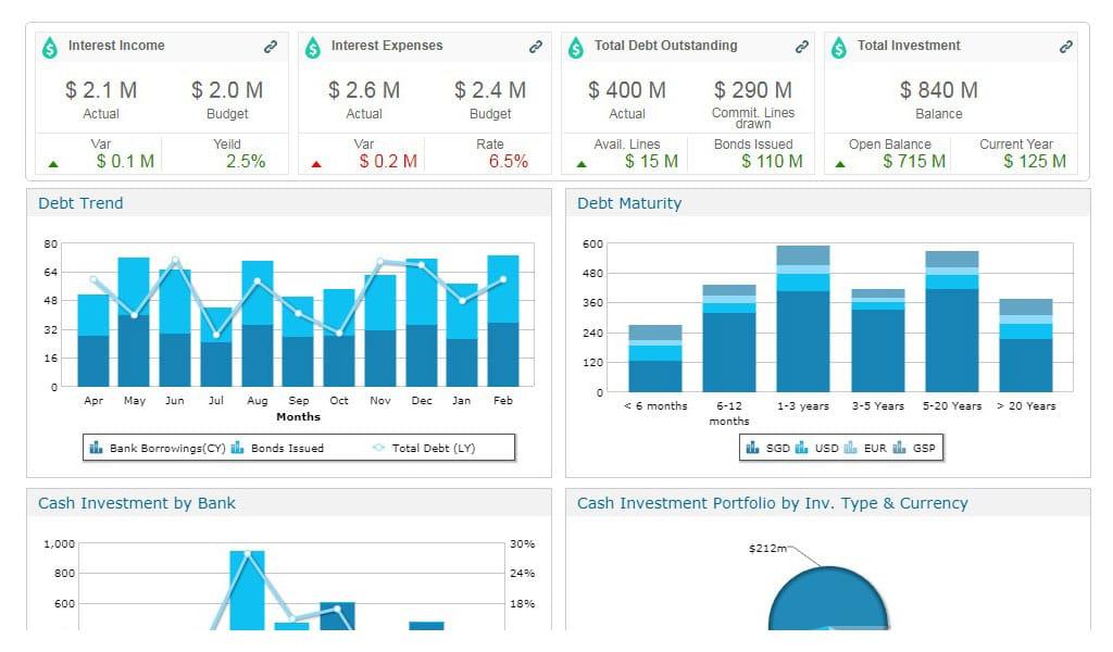 Finance Analytics - Solution Snapshots