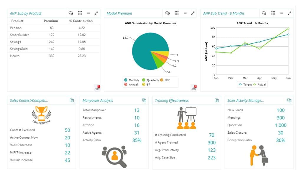 SAP BI Implementation
