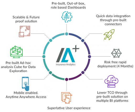 IA+ Advantages