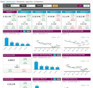 SAP Analytics Cloud Services