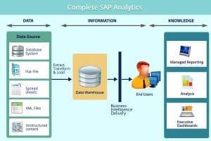 Complete SAP Analytics