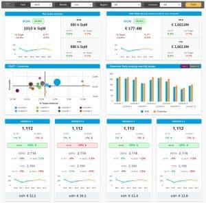 SAP BI dashboard design(WVP)