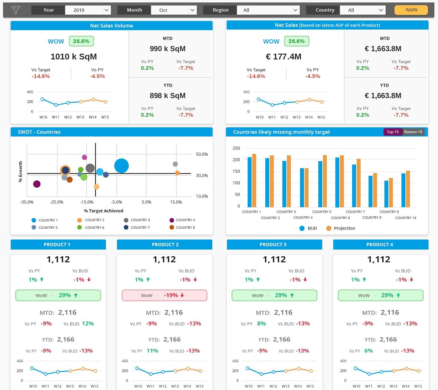 SAP BI dashboard design(WVP1)