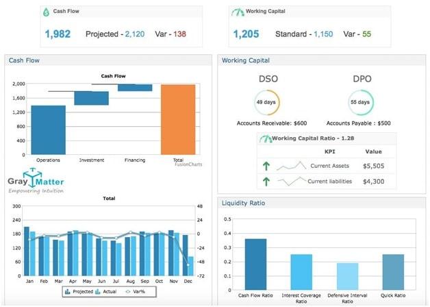 Cash Flow Predictive Analytics