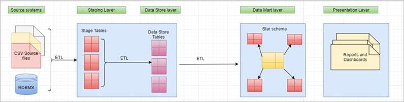 Enterprise Data Warehouse Solutions