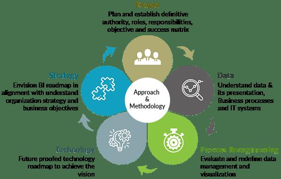 SAP BI Analytics