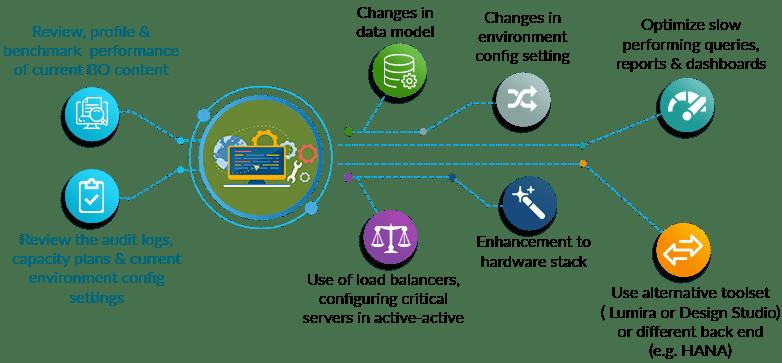 SAP BI Consulting