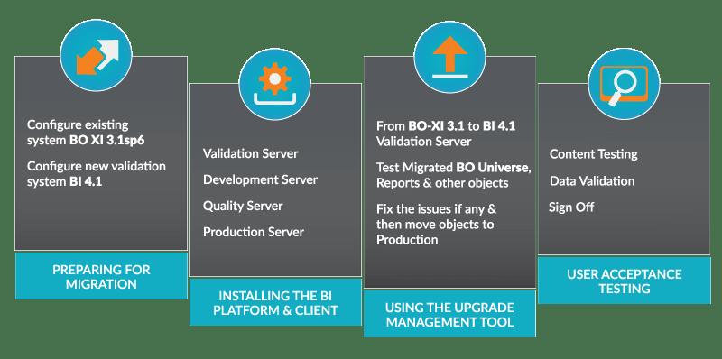 SAP BI Migration Services
