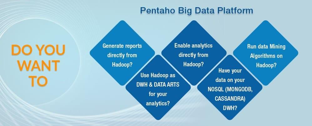Pentaho Big Data Analytics