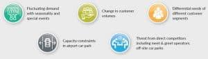 Challenges in Maximizing Car Park Revenues