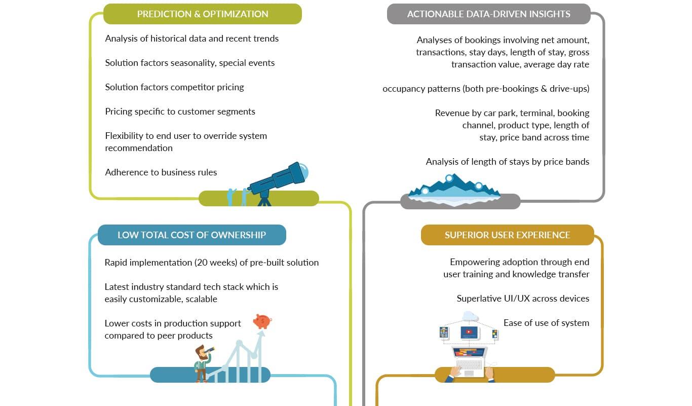 Car Park Revenue Management System