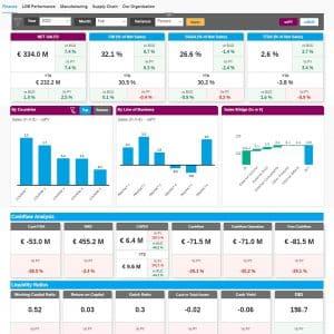 SAP Analytics Cloud Services Dashboard