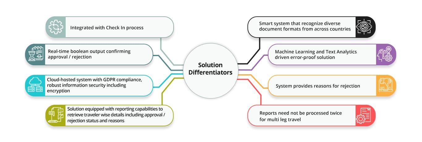 Solution Differentiators