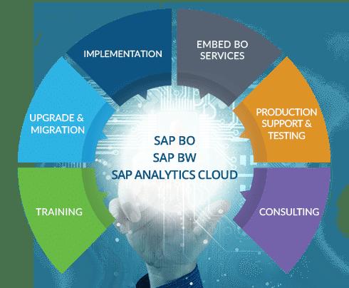 SAP BI Consulting Services